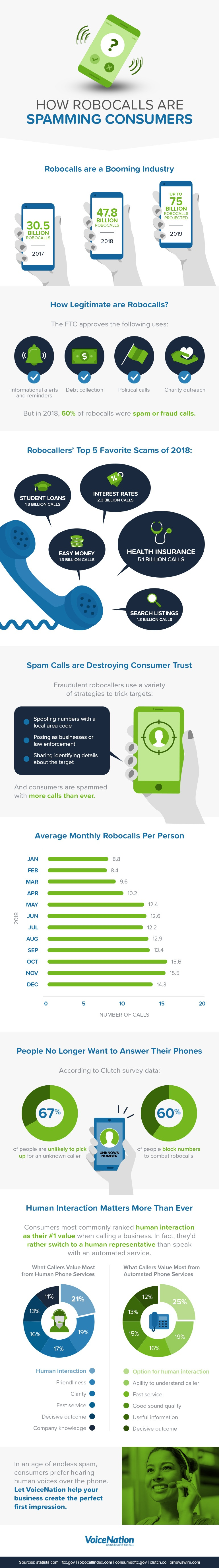 how robocalls are spamming customers infographic